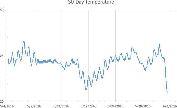 30-day temperature