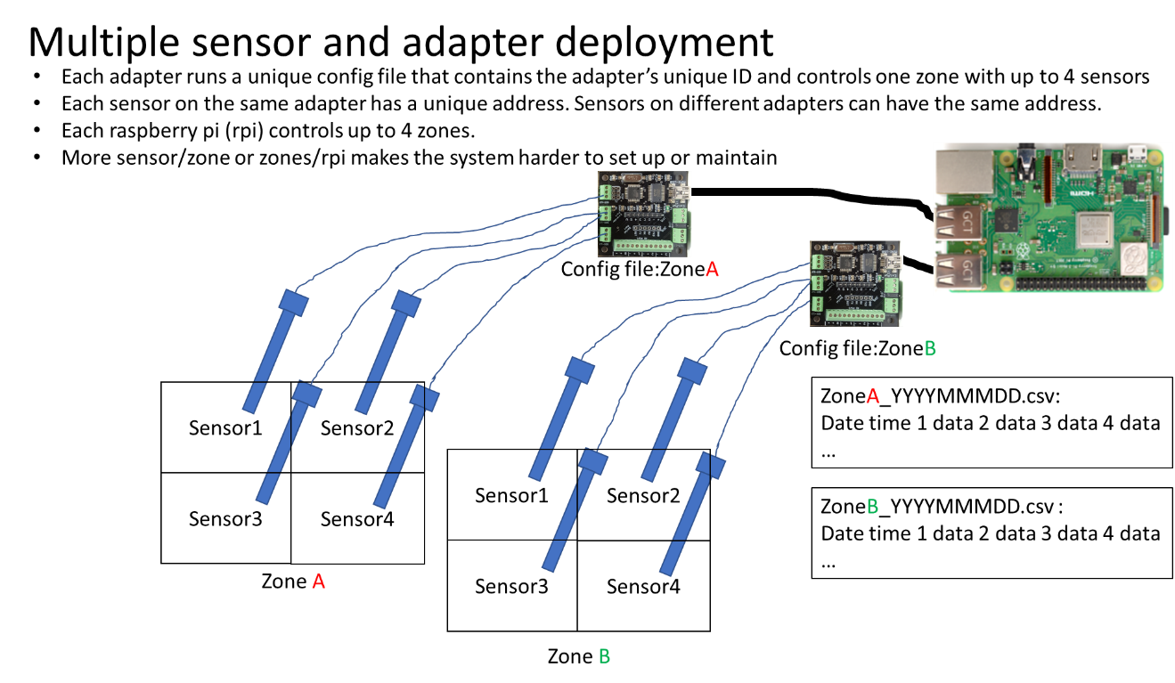 multiple sensor and adapter deployment